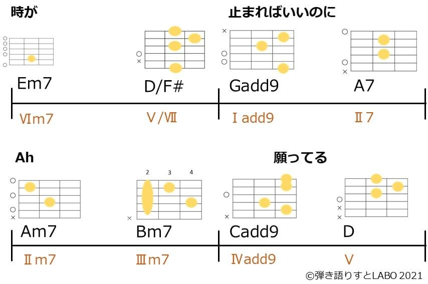 秦基博さんの五月の天の河のサビ後半 コード進行とギターコードフォーム