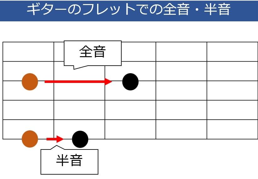 ギターのフレットにおける半音と全音