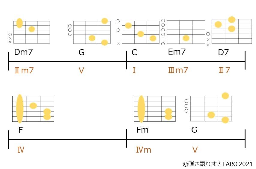 Dm7-G-C-E,7-D7-F-Fm-Gのコード進行とギターコードフォーム