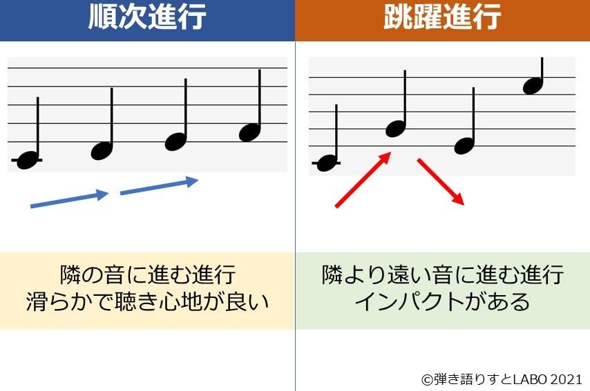 順次進行と跳躍進行の違いを説明した図
