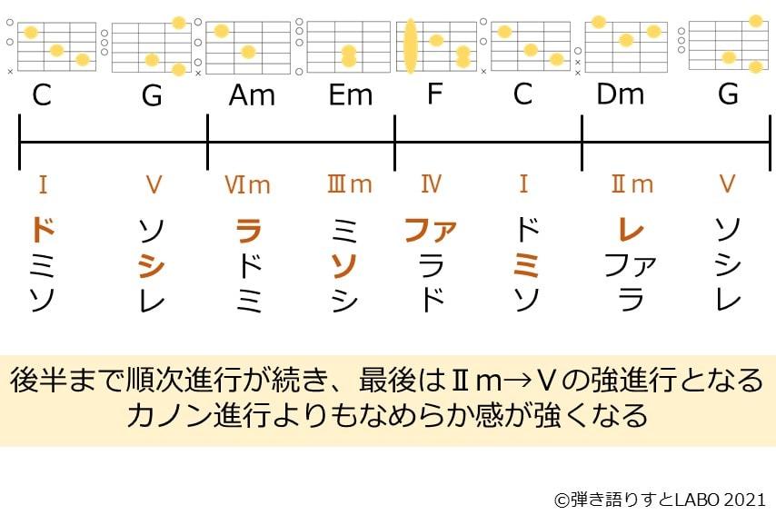 カノン進行の変形パターン①を構成音を並べてみてみた画像