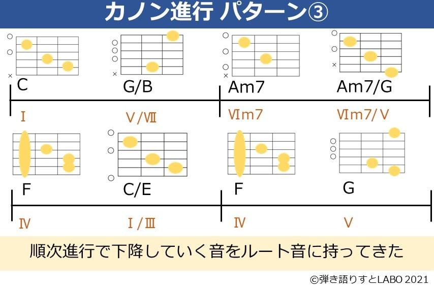 カノン進行の変形パターン③ ルート音を順次進行させる
