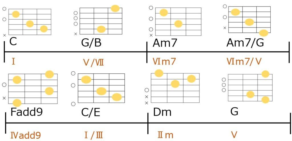 カノン進行の変形パターン③と変形パターン①を併用したコード進行とギターコードフォーム