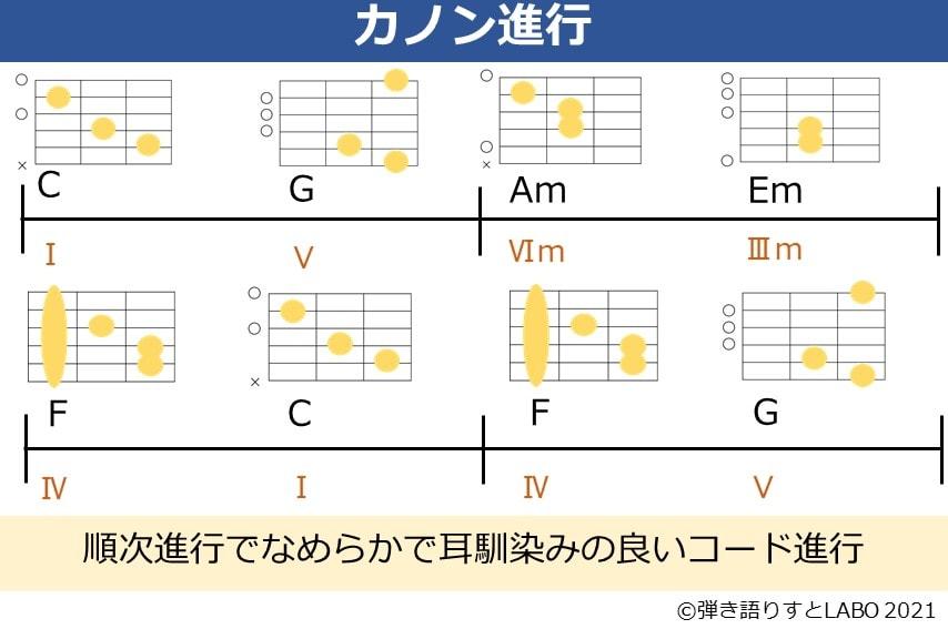 カノン進行のコード譜とギターのコードフォーム
