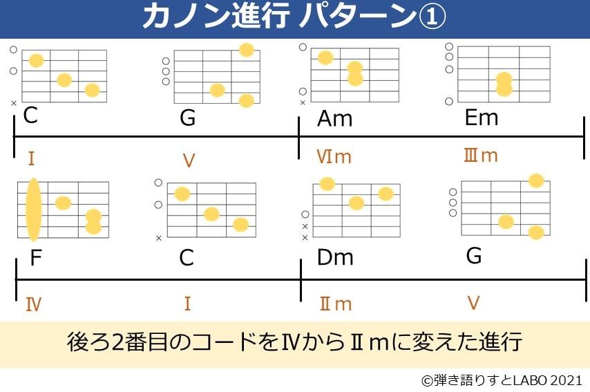 カノン進行の最後の2番目の音をⅡmに変えたコード進行とギターコードフォーム