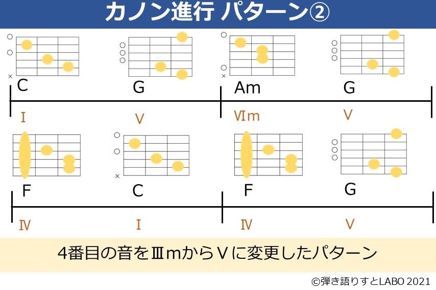 カノン進行から4番目の音をⅤに変えたコード進行とギターコードフォーム
