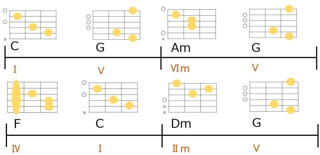 カノン進行変形パターン② 4番目の音をⅢmからⅤに変更し、最後から2番目をⅡmに変更