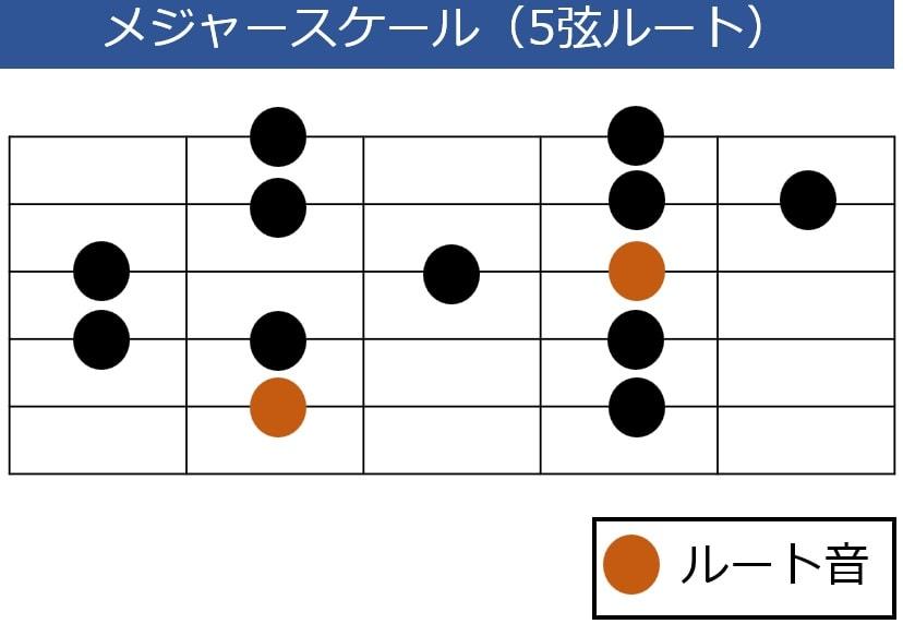 メジャースケール 5弦ルート