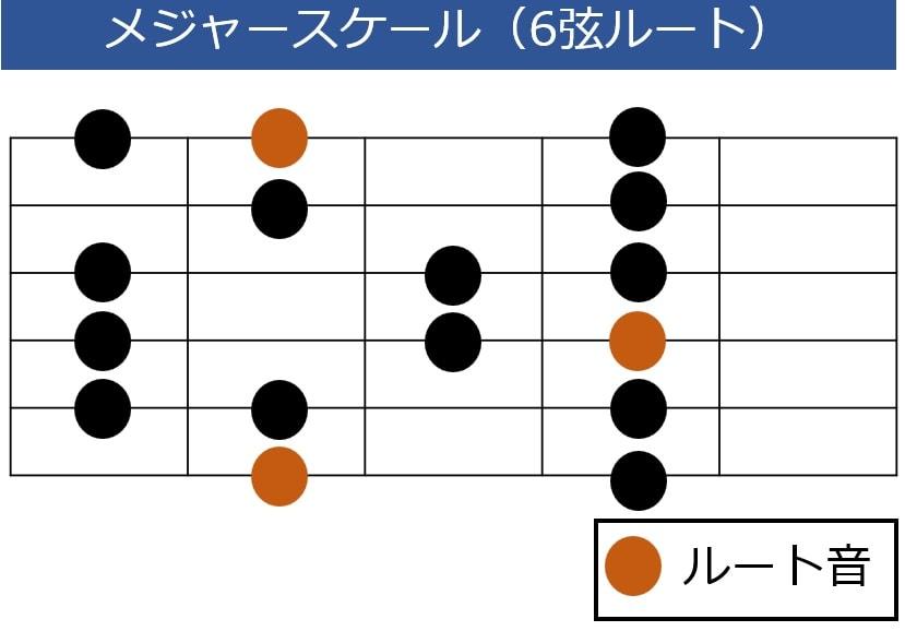 メジャースケール 6弦ルート