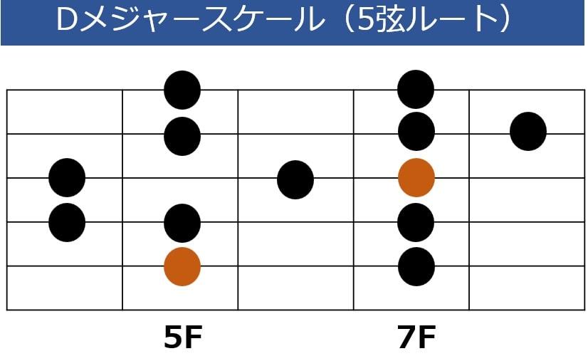Dメジャースケールの5弦ルート