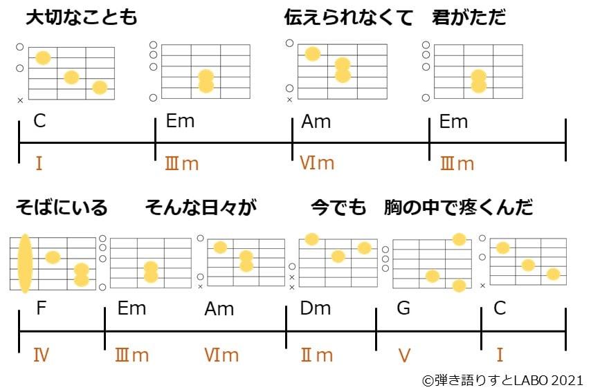 メロディーにコードを付けてみよう。お題曲の歌詞と小節構成。ダイアトニックコードをつけたコード譜。ギターコードフォーム付き