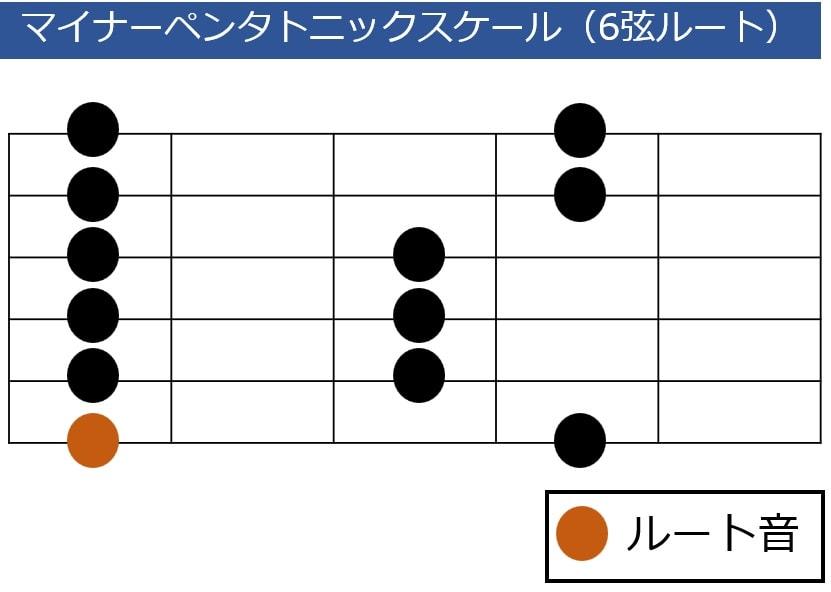 6弦ルートのマイナーペンタトニックスケール