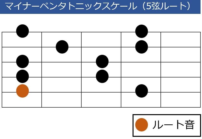 5弦ルートのマイナーペンタトニックスケール