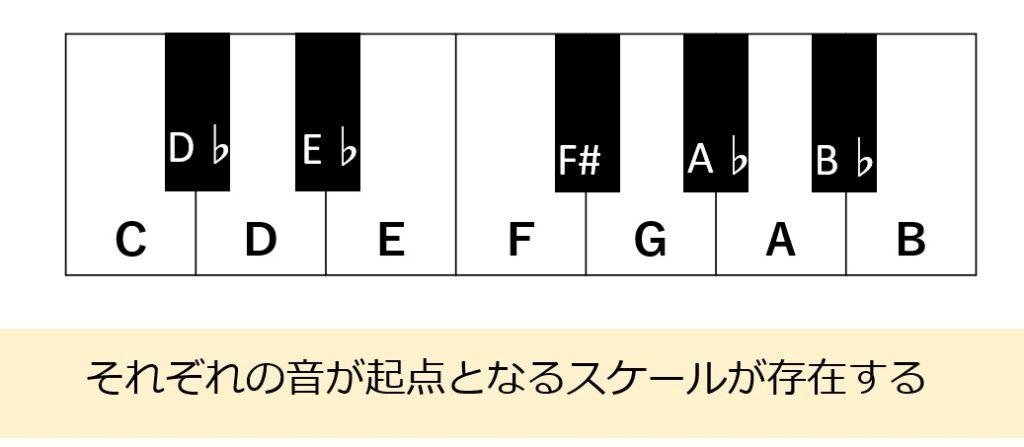 スケールはそれぞれの音が起点となるため、全部で12種類のスケールができる