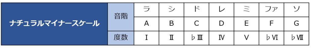 ナチュラルマイナースケールの音階と度数を一覧化した表