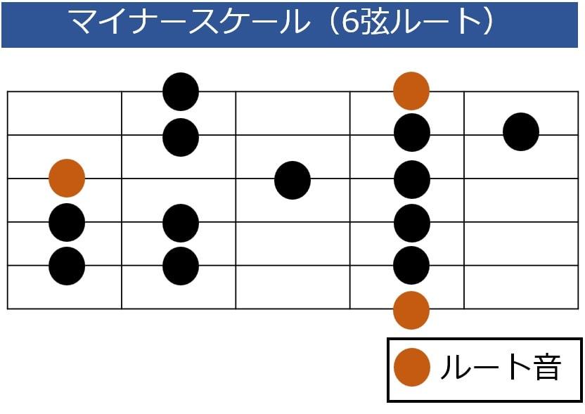ナチュラルマイナースケールの6弦ルート