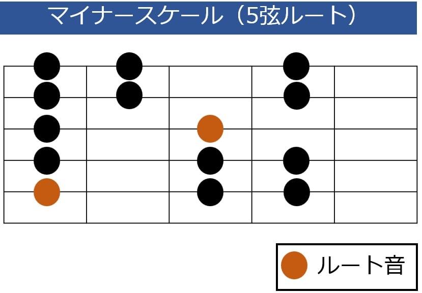 ナチュラルマイナースケールの5弦ルート