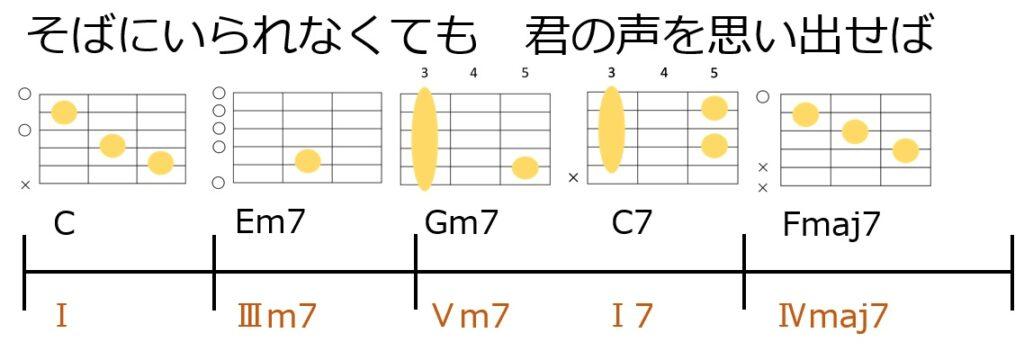リハーモナイズをやってみよう。セカンダリードミナントを入れたコード進行とギターコードフォーム