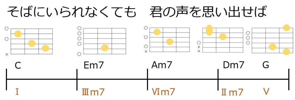 リハーモナイズをやってみよう。原型のコード進行とギターコードフォーム