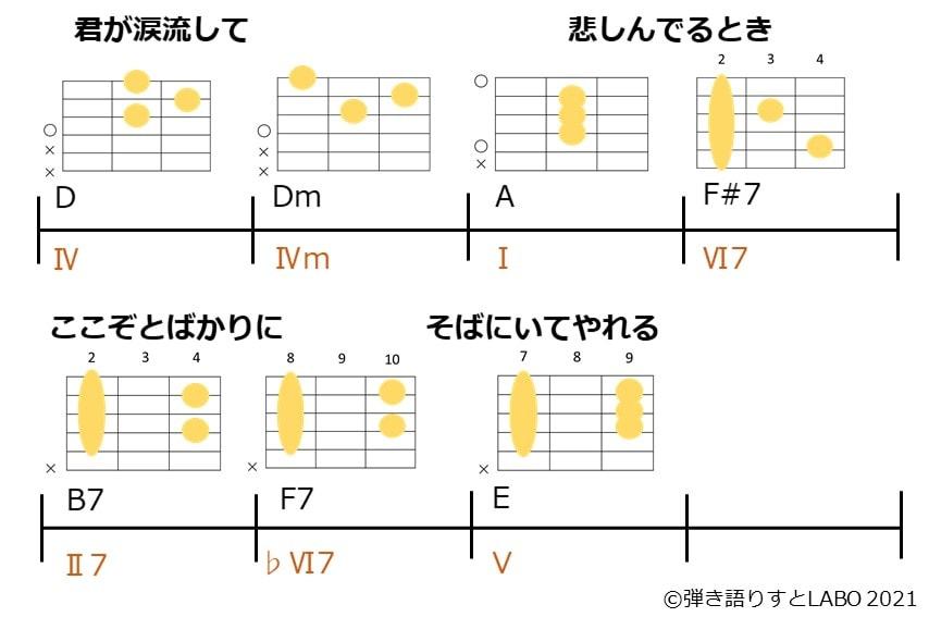 山崎まさよしさんの中華料理Bメロのコード進行とギターコードフォーム