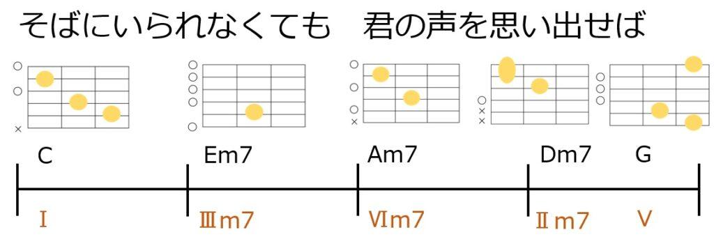 リハーモナイズをやってみよう!題材曲の原型コード進行とギターコードフォーム