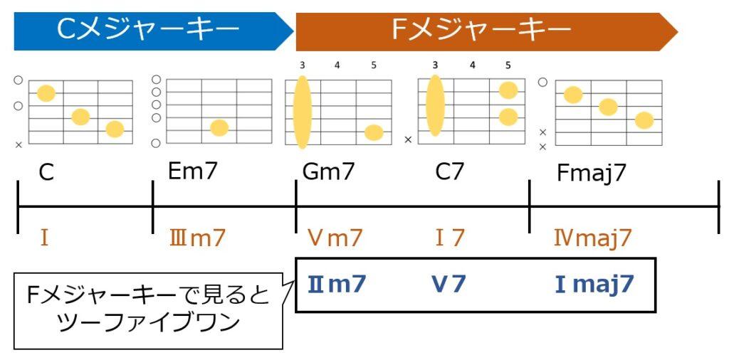リハーモナイズをやってみよう。Fmaj7をFメジャーキーのⅠと見立てて、その前にGm7とC7を置いてツーファイブワンの形とする