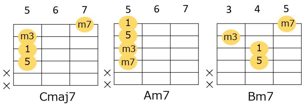 Gメジャーキーでよく使うCmaj7、Bm7、Am7の転回形フォーム