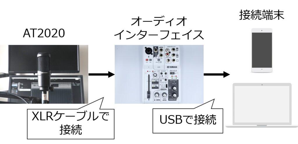 AT2020とPCやスマホを接続するための流れ