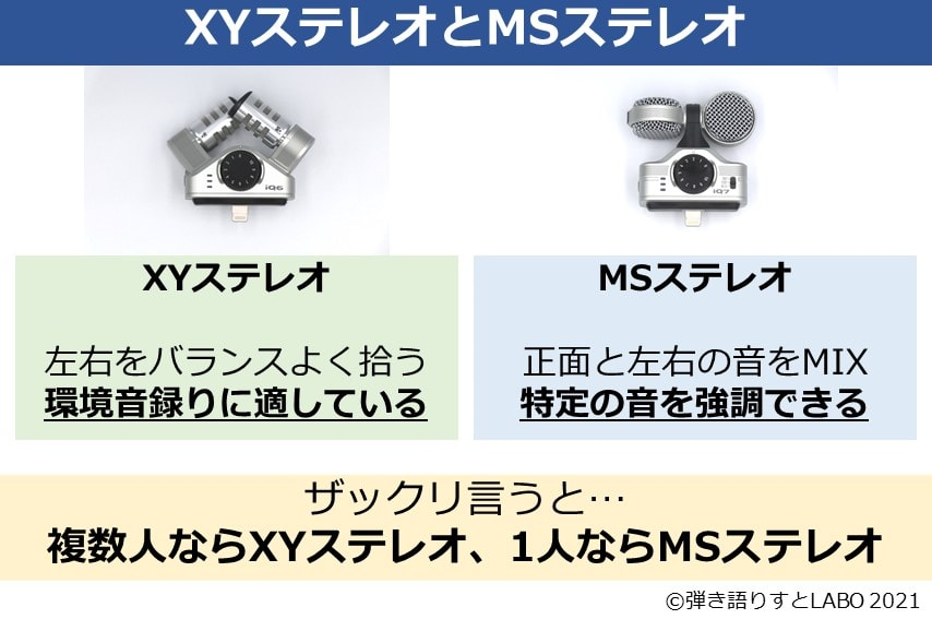 XYステレオとMSステレオの違いを解説した図解