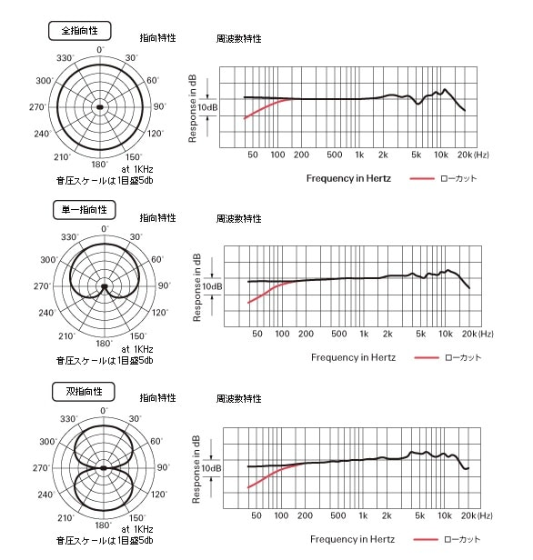 audio technica AT2050の指向性と周波数特性